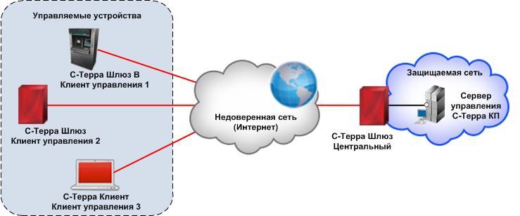 Ghjuhfvvysq vpn сервер серверы для начинаюших в css